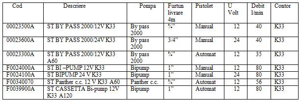 Pompa de motorina Piusi ST 12V / 24V.