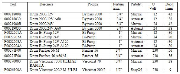 Pompa alimentare cu motorina din butoaie Piusi DRUM 230V