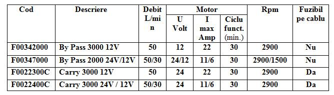 Pompa motorina debit  pana la  50 L
